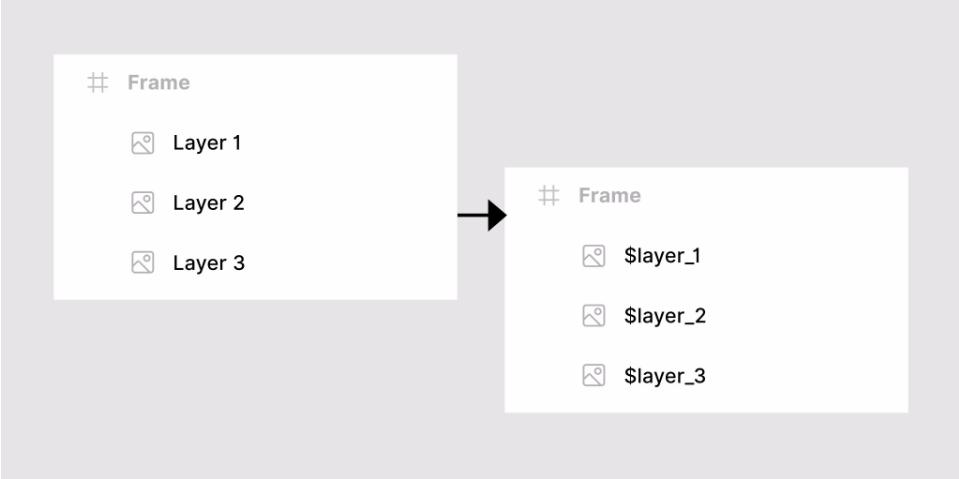 Плагин Layer Names Transfom для Figma