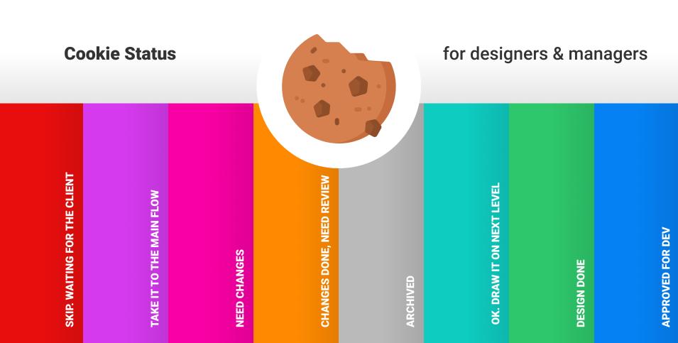 Плагин Cookie Status для Figma